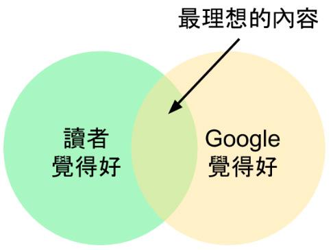 谷歌seo排名的另一个重要因素